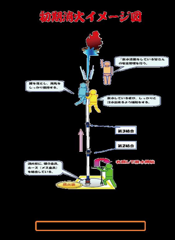 6.初期消火配置・イメージ図